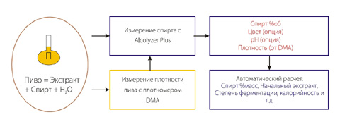 Пивоанализатор Alcolyzer Plus Beer + DMA4500 (Anton Paar)