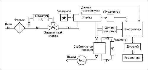 Оптический анализатор озона Ф-105