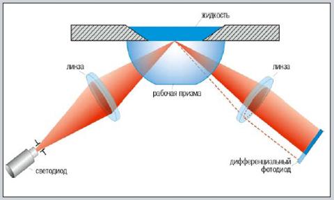 Устройство и принцип действия концентрационного стола