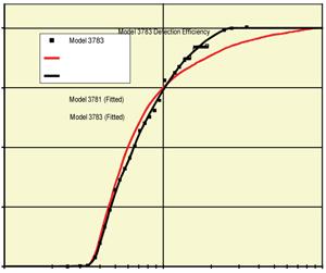Счетчик частиц для контроля окружающей среды модели 3783